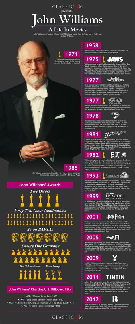 infographic for biography john williams s life in movies infographic classic fm