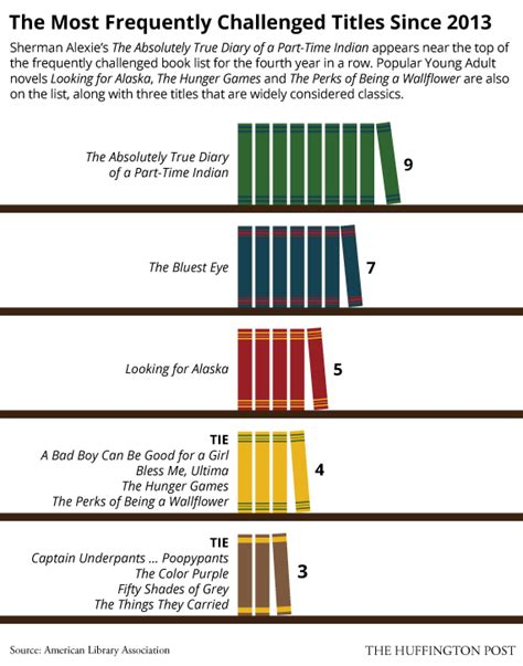 why are books banned or challenged banned books by the numbers infographics huffpost