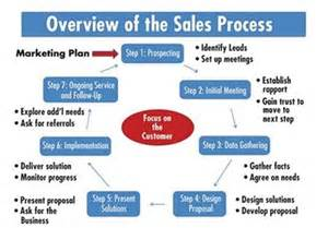 Sales Process Definition Marketing Dictionary Mba