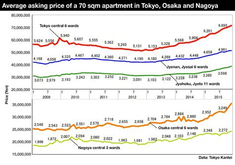 tokyo apartment asking prices increase for 18th