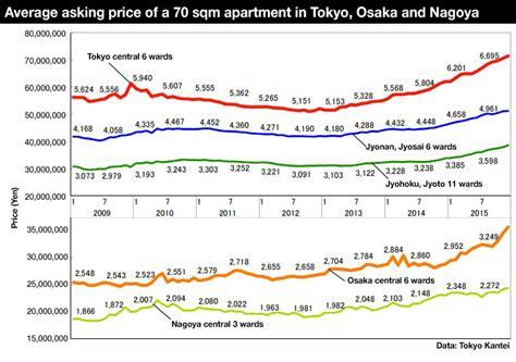 Tokyo Apartment Sale Prices Increase Tokyo Apartment Asking Prices Increase For 18th