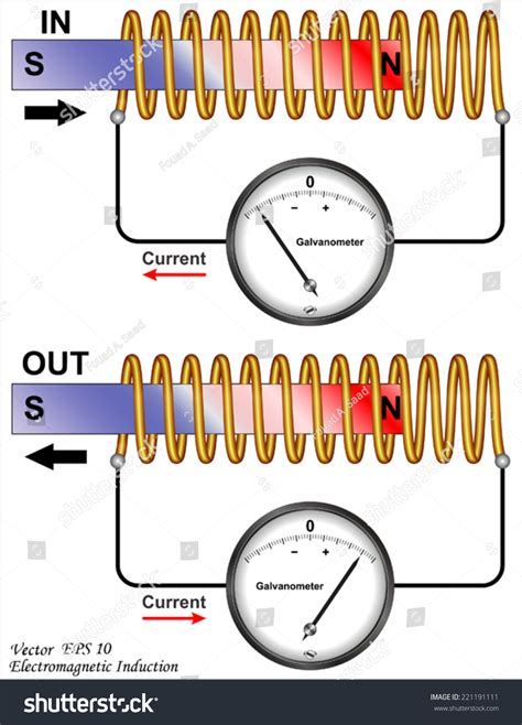 electromagnetic induction l electromagnetic induction stock vector 221191111