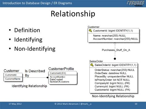 Relationship Definition Introduction To Database Design With Idef1x Entity