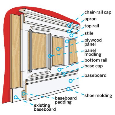Wainscoting Plans by Hammers And High Heels Wainscoting Tutorial Getting My