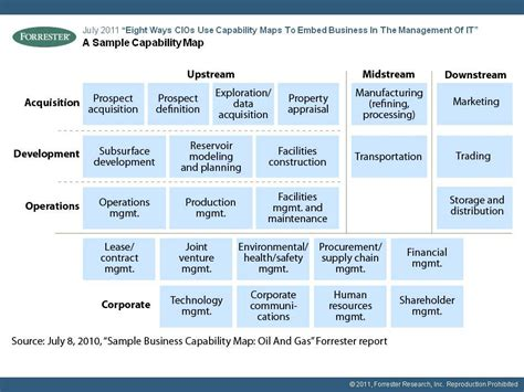 business capability map template gartner and forrester business capability models in real