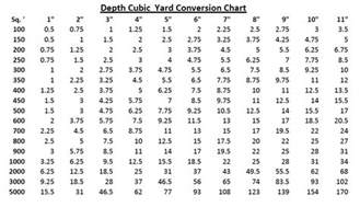 Gravel Calculator Tons Cubic Yard Convert Yards To Cubic Yards