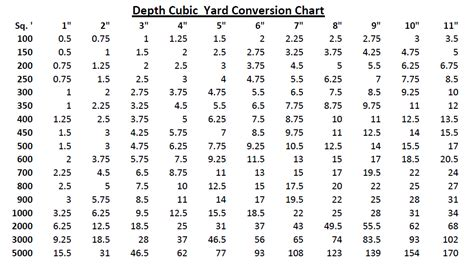 Cubic Yards To Tons Convert Yards To Cubic Yards
