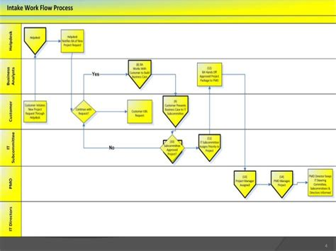 Intake Process Itpmo Work Intake Process Template