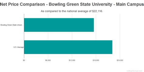 Bowling Green Mba Cost by Bowling Green State Cus Costs Find