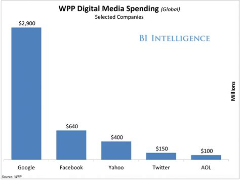 12 companies that spend the most on advertising naibuzz wpp google and facebook spend 2015 business insider