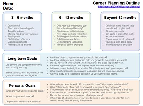 Writing A Plan For Your Future A Career Path Template Downloadable Uber La Career Succession Planning Template
