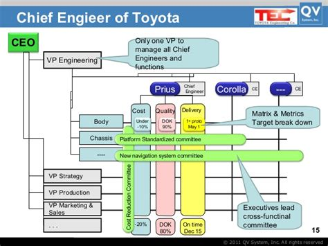 Toyota Process System Toyota Management System By Takashi And