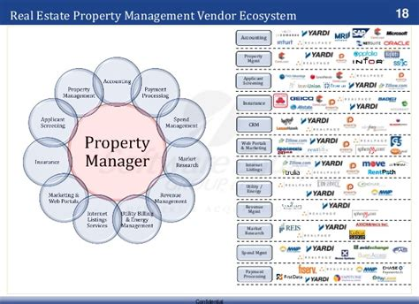 real estate house share fall 2013 real estate software ecosystem market update valuations