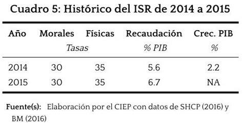 ley isr 2015 pdf newhairstylesformen2014com ley de isr 2016 pdf mxico isr e iva evoluciones hist 243 ricas