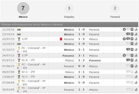 Concacaf Calendario Antecedentes Historicos Mexico Vs Panama Concacaf