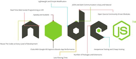 simple node js stack 9 top javascript frameworks list in today s time updated