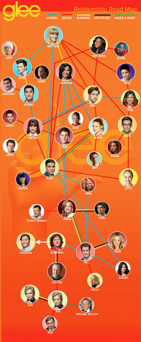 s day relationship map remember and puck check out our glee relationship