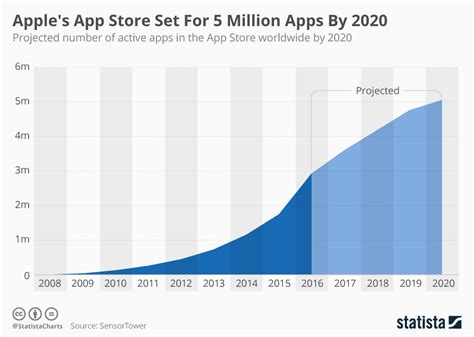 chart apple s app store set for 5 million apps by 2020