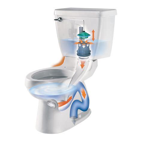 Plumbing Flushing by American Standard 2018 214 222 Chion 4 Elongated