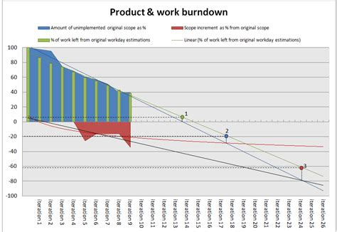 burndown chart excel template burndown agile backblog