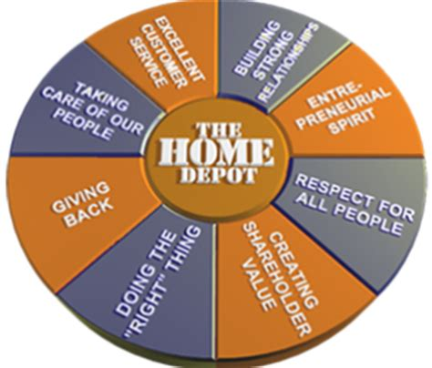 the home depot canada careers employment linkedin
