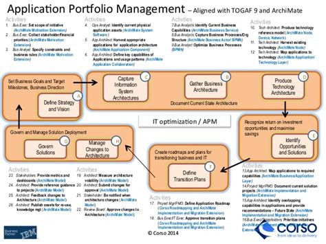 Effective Application Portfolio Management Using Archimate Application Portfolio Rationalization Template