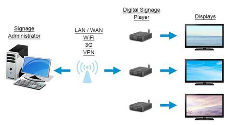 digital signage network diagram digital signage network diagram best free home
