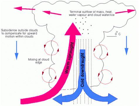 citilink gunung sahari awan cumulonimbus berbahaya bagi penerbangan wisata kuliner