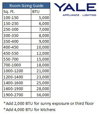 ac and room size sizing chart for air conditioning search engine at search