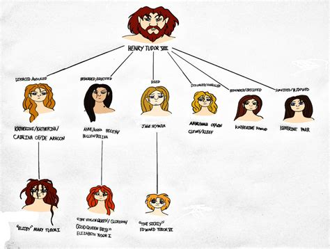 house of tudor house of tudor family tree by jakegothicsnake on deviantart