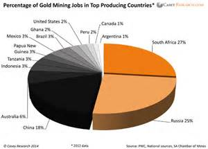 The four countries with the highest numbers of gold mining