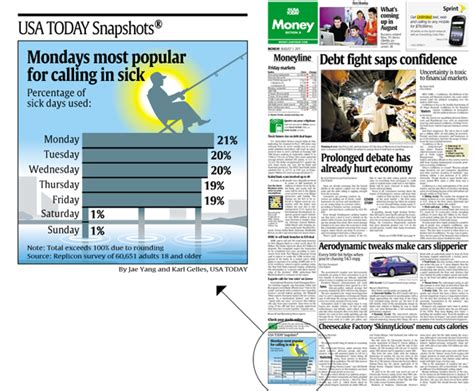 usa today money section usa today snapshots mondays most popular for calling in