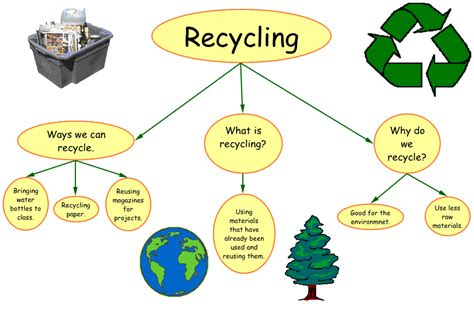 what is concept recycling concept map