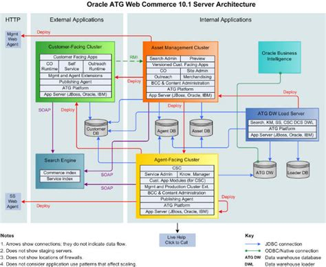 endeca architecture diagram oracle atg commerceniefert cs llc web portals with sap
