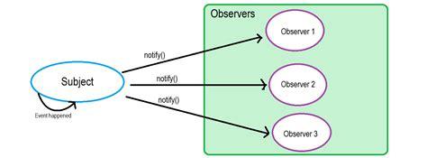 design pattern observer laboratorium rekayasa observer vs pub sub pattern hacker noon