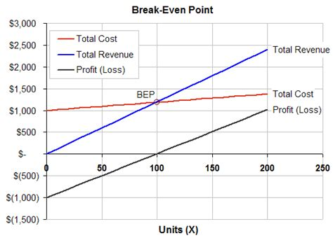 Cost Volume Profit Graph Excel Template by Cost Volume Profit Analysis Part 2 Freshprinceofcanberra