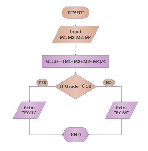 definition flowchart what s a program flowchart definition exles