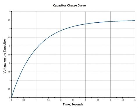 graph of charge on a capacitor series and parallel circuits learn sparkfun