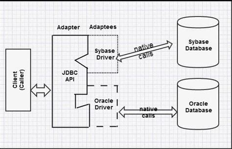 adapter pattern in java api why do proxy decorator adapter bridge and facade