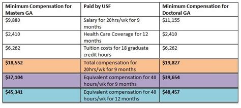 usf graduate assistants fight for pay health care