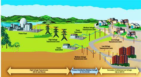broadband  power  bpl  emerging technology
