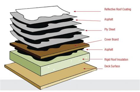 what are the best type of sheets what is a low slope flat roof system best roofing