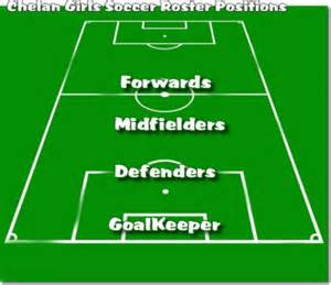 Basic soccer positions