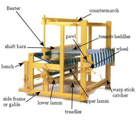 selecting a weaving loom assistance guidance the woolery