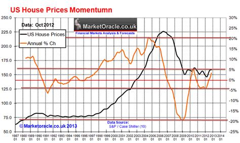 oracle pedia u s housing real estate market house prices