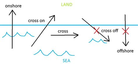 light wind directional kiteboard kitesurfing lessons theory information