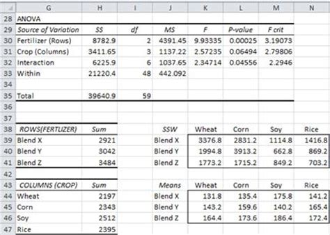 excel 2010 anova tutorial two factor anova with replication real statistics using