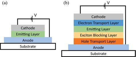 triplet emitters for organic light emitting diodes basic properties quantum dot based light emitting diodes qdleds new progress intechopen