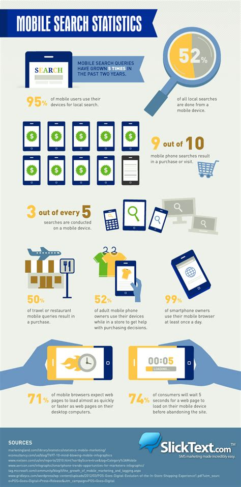 Mobile Search Mobile Search Stats 2013 Business Infographics