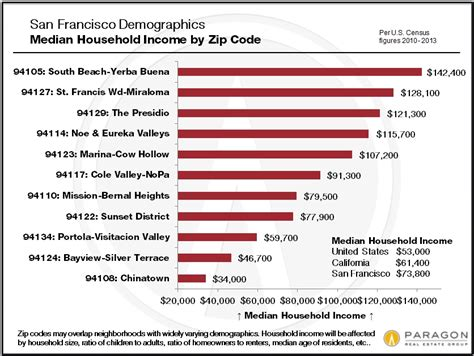 us area codes by population san francisco demographics by zip code poppelreiter